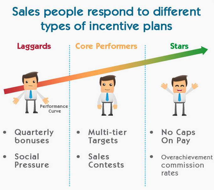 Want To Motivate Your Sales Team? Try Something Other Than Money