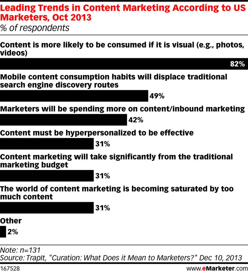 graph-contentmarketing-trends