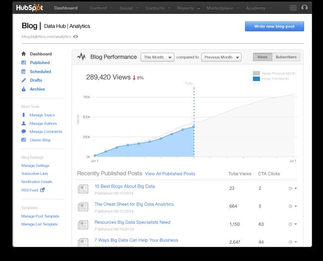 blog-dashboard