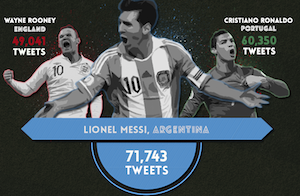 The Social Media Shootout: How Brands Are Reaching Fans During the World Cup [Infographic]