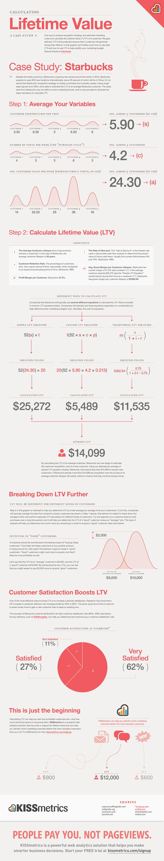 calculating-customer-LTV