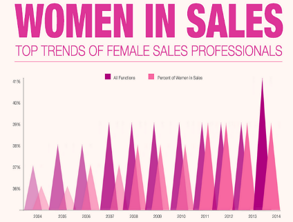 LinkedIn Releases New Trend Data About Women in Sales [Infographic]