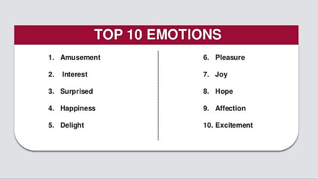 emotions_virality_list