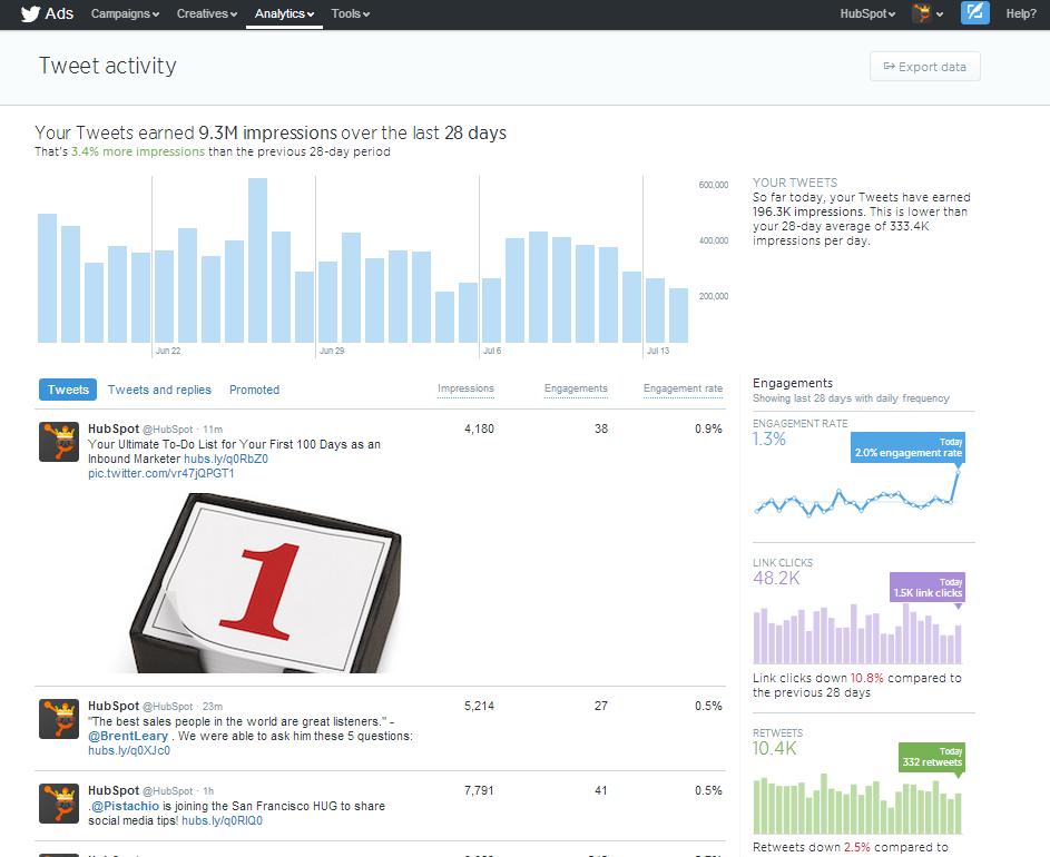 tweet-activity