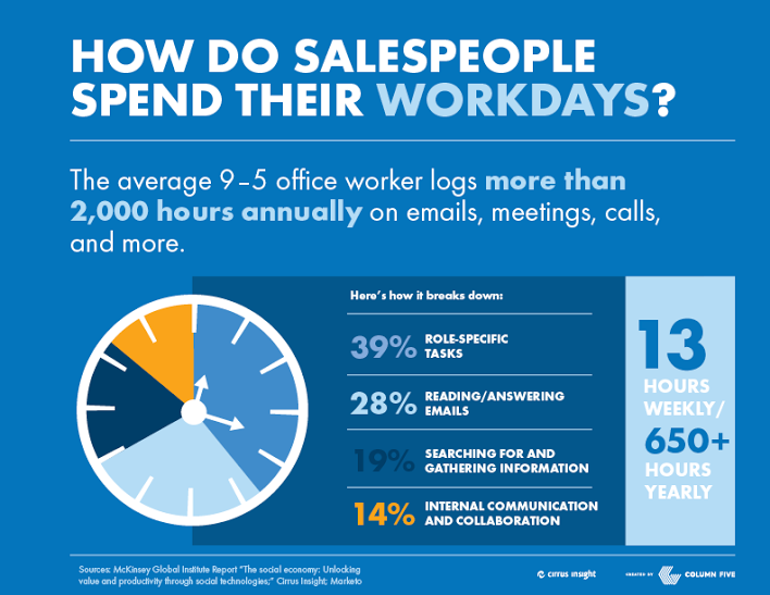 Salespeople Spend Less Than Half Their Day Selling [Data]