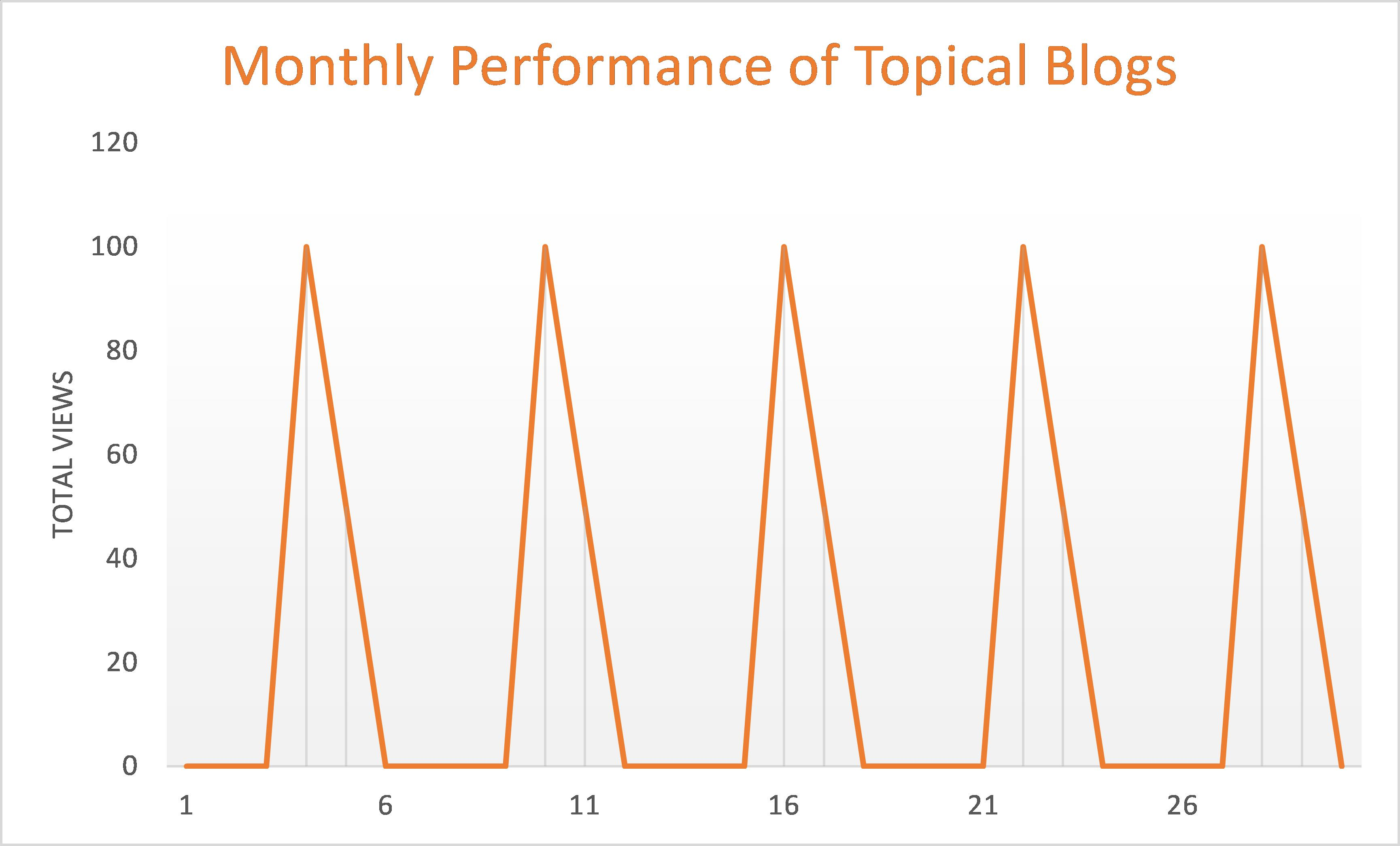 Monthly_Performance_of_Topical_Blog