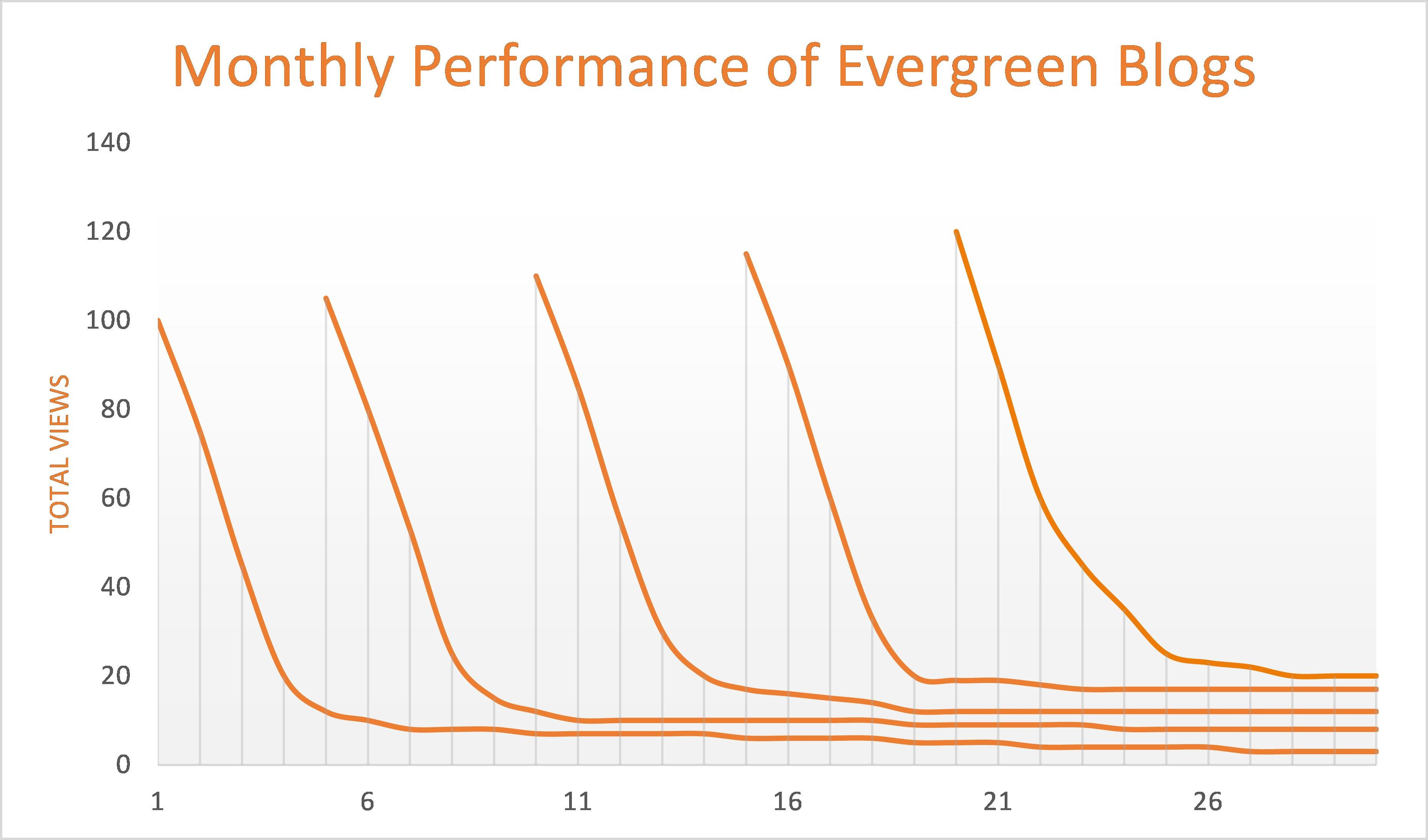 Monthly_Performance_of_Evergreen_Blog