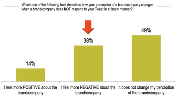brand-perceptions-and-response-time