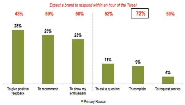 reasons-for-reaching-out-to-brands