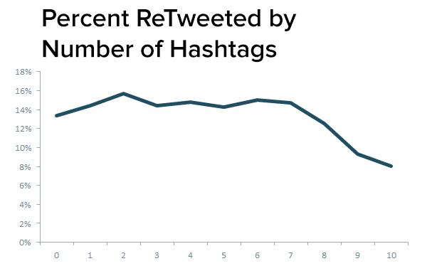 num_hashtags