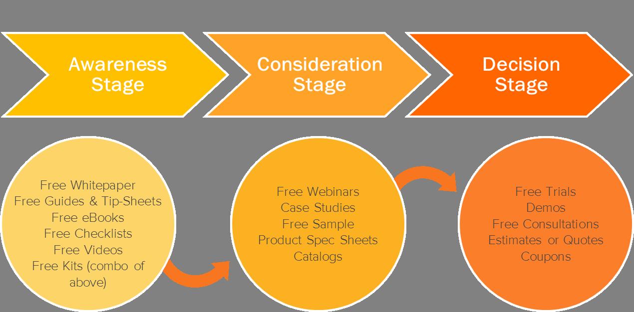 O que é Inbound Marketing? 3