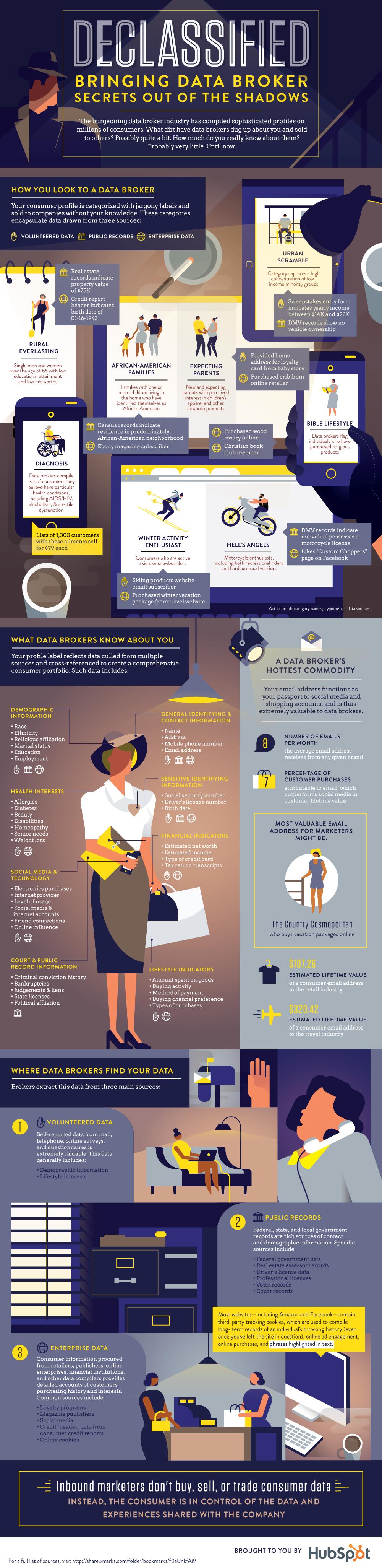 Data-Brokers-HubSpot-Infographic