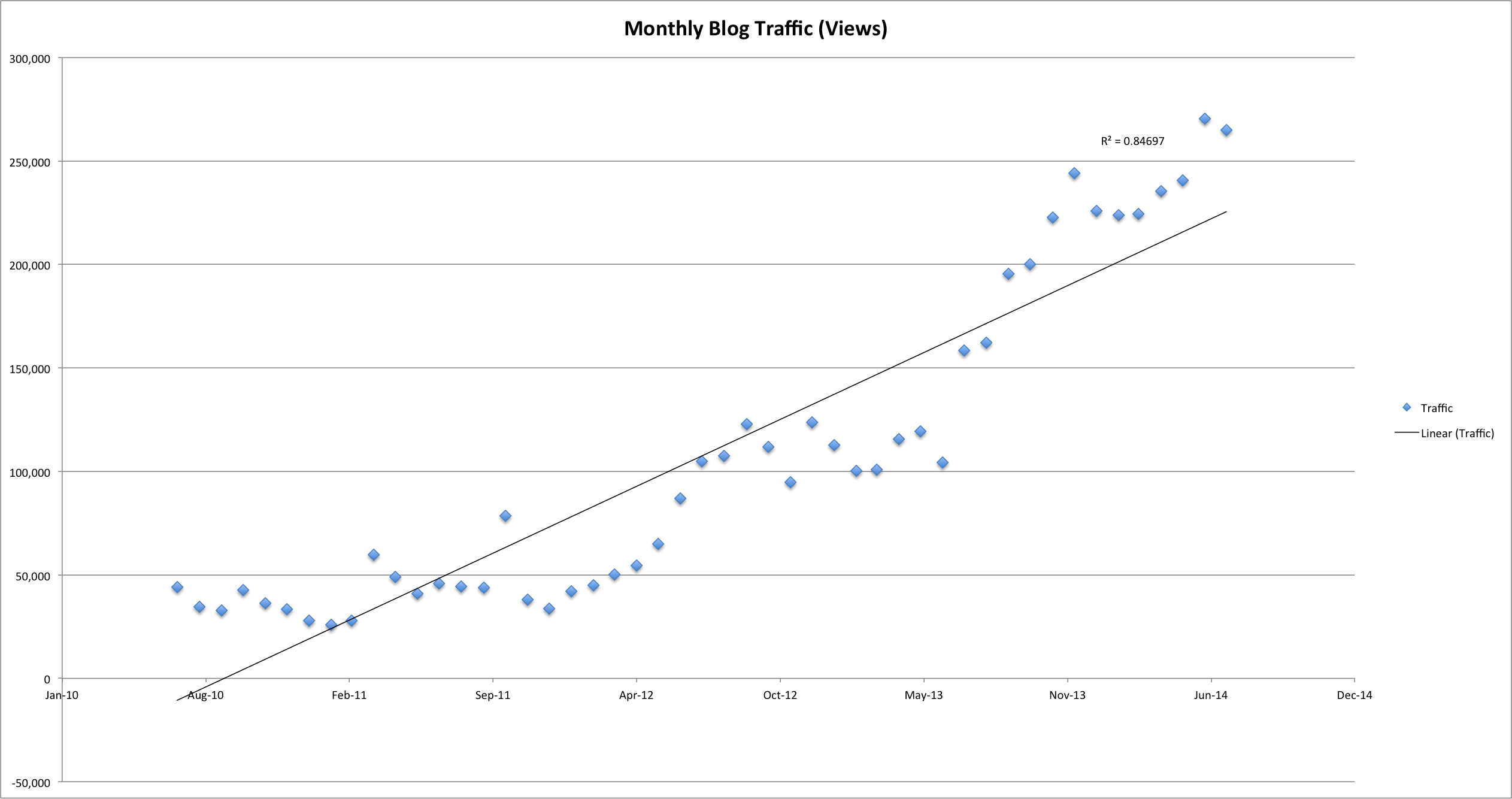 Linear regression analysis of monthly blog traffic growth