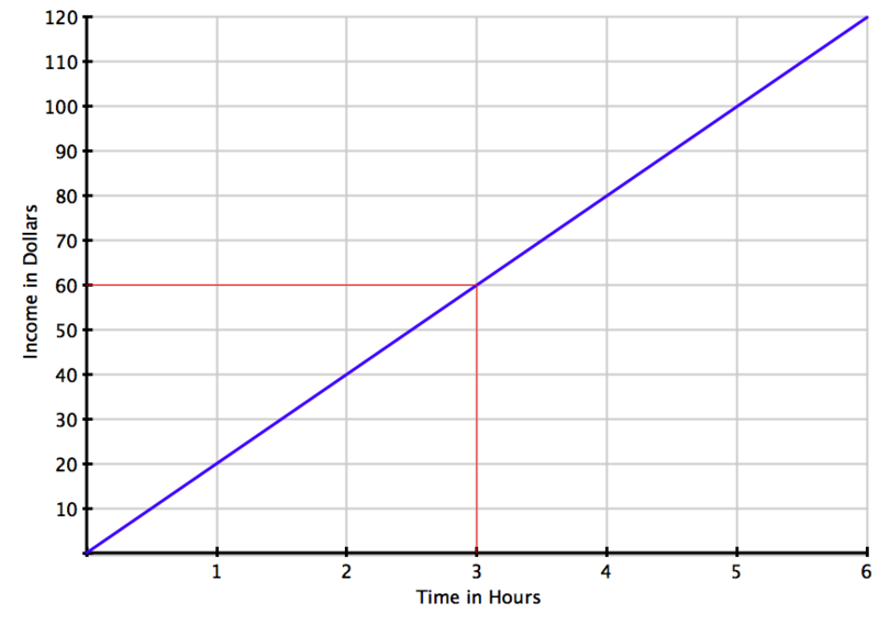 Blue line graph depicting a linear regression analysis