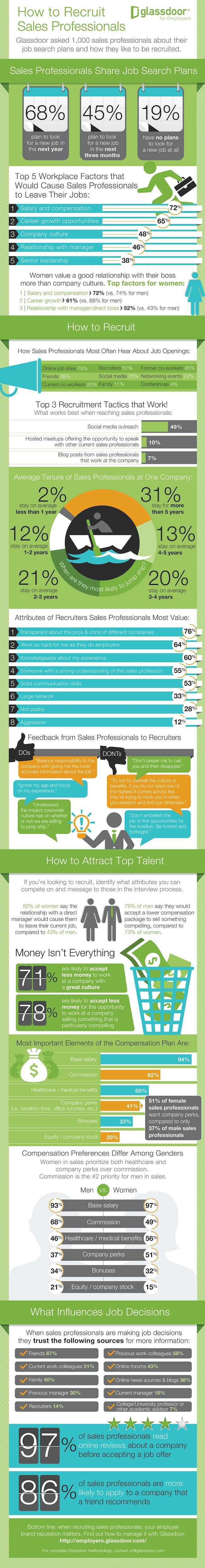 GD_SalesProfessional_Infographic_resize_(1)