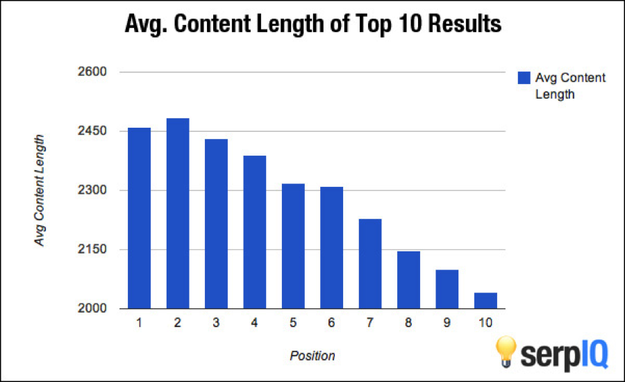 average_content_length_10_results