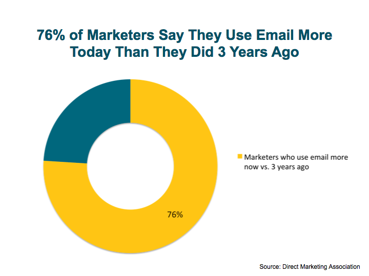 marketers_use_email