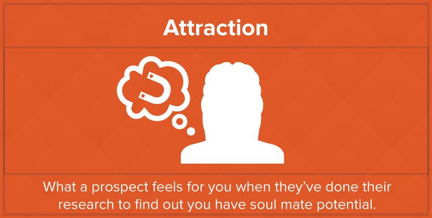 Marketing dating analogy