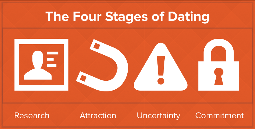 Can what are the different stages of dating