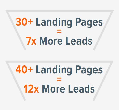 landing-pages-leads