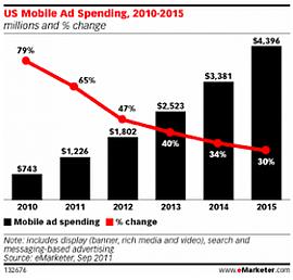 mobile-ad-spending