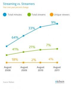 Social Media's Effect on Motion Media