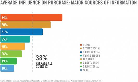 influence-on-purchase