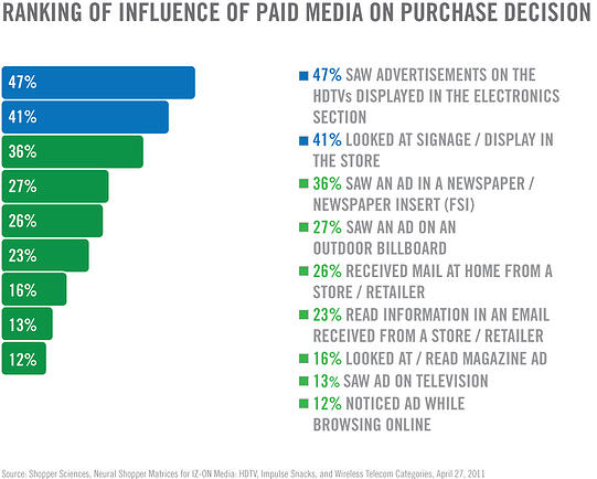 paid-media-influence
