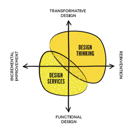 design-thinking-graph