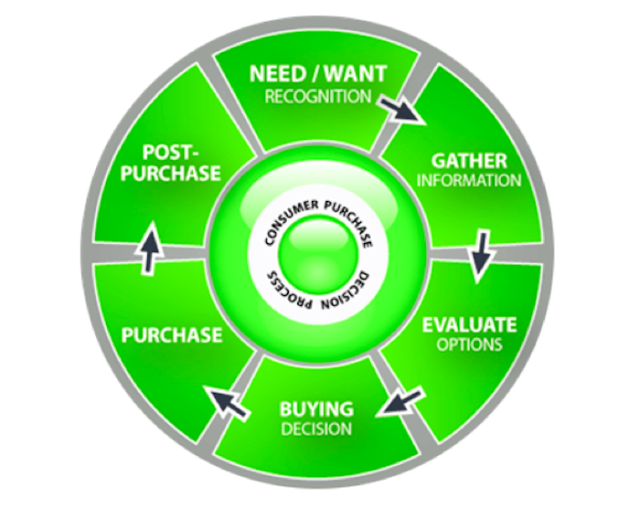 Are You Aware? DR Tactics: SEM and the Product Consideration Cycle
