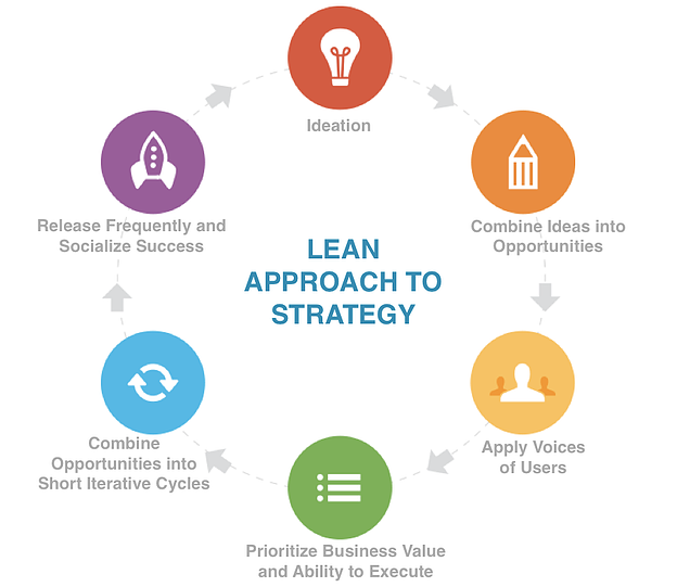 lean-strategy-mobile