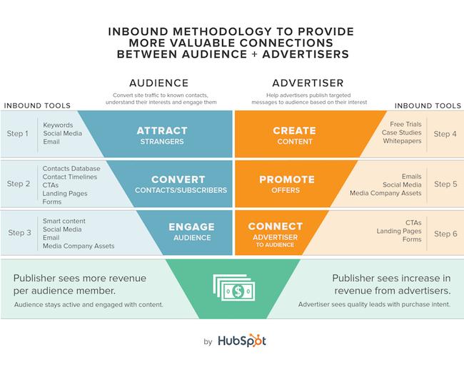 Inbound_Media_Methodology