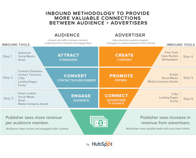 Inbound_Media_Methodology