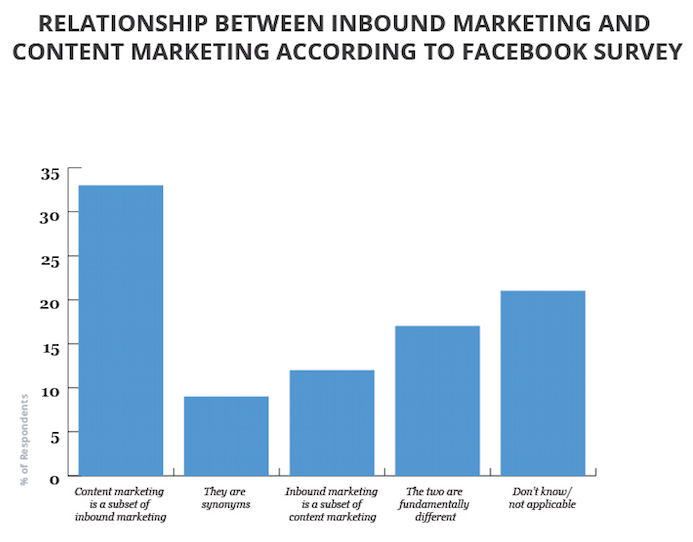 Content-vs-Inbound-by-Facebook-Survey