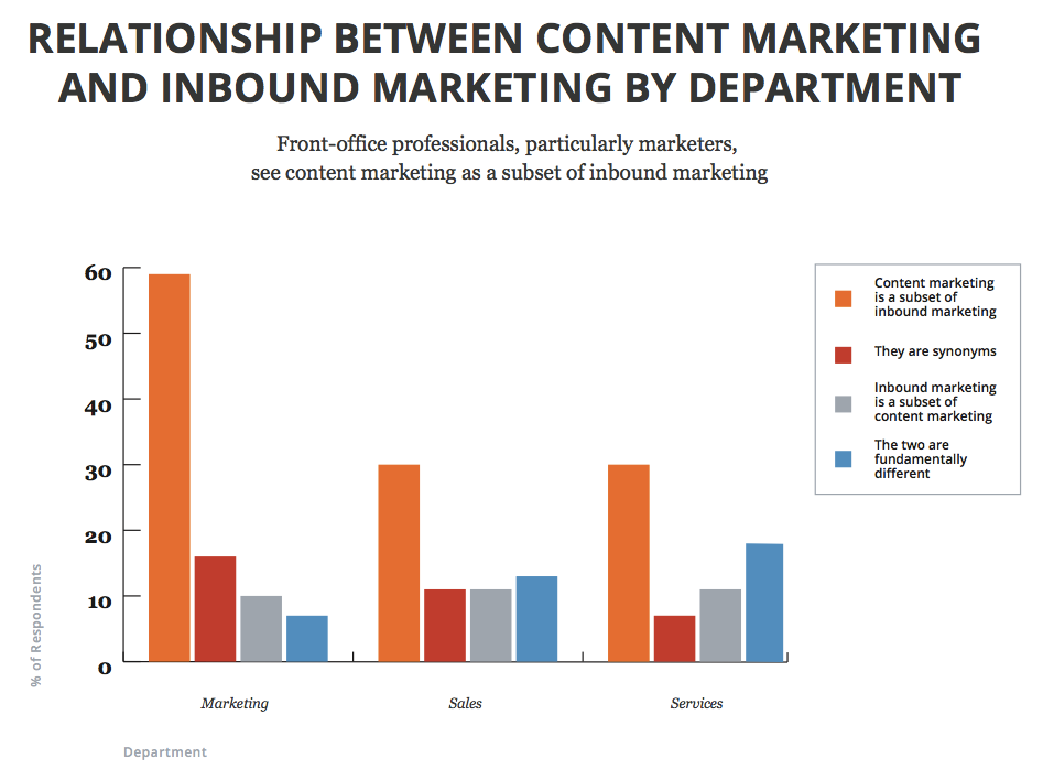 Content-vs-Inbound-By-Department