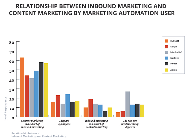 Content-vs-Inbound-By-Marketing-Automation