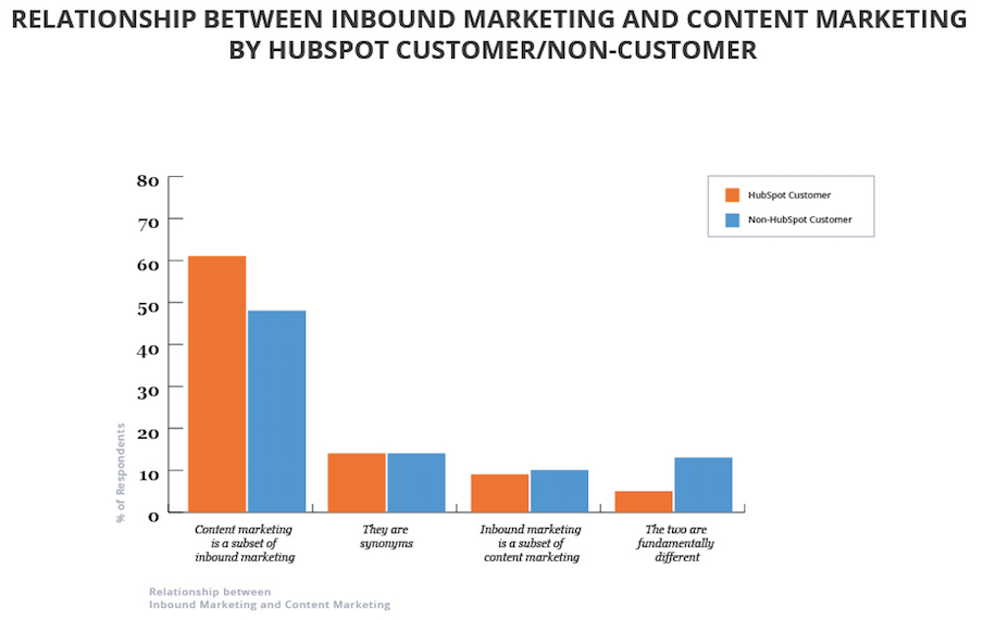 Content-vs-Inbound-By-HubSpot-Customers