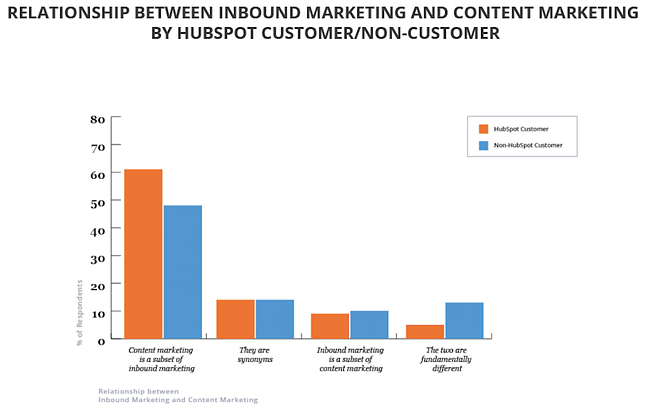 Content-vs-Inbound-By-HubSpot-Customers