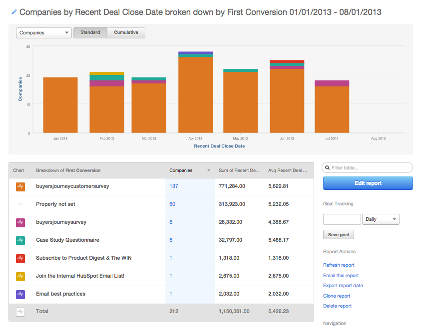 revenue-reporting-first-conversion