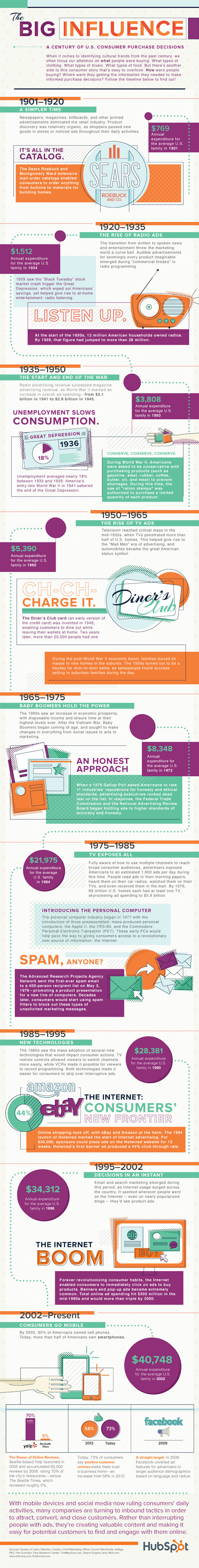 Purchase-Decisions-Infographic