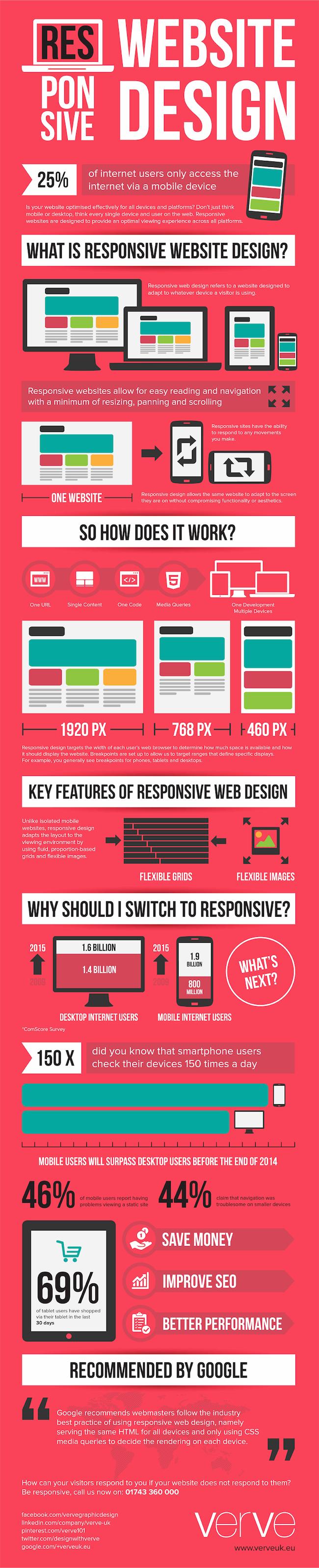 what-is-responsive-website-design-ig