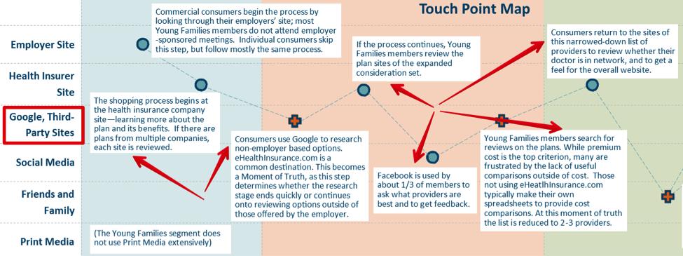 health-insurance-customer-journey-map