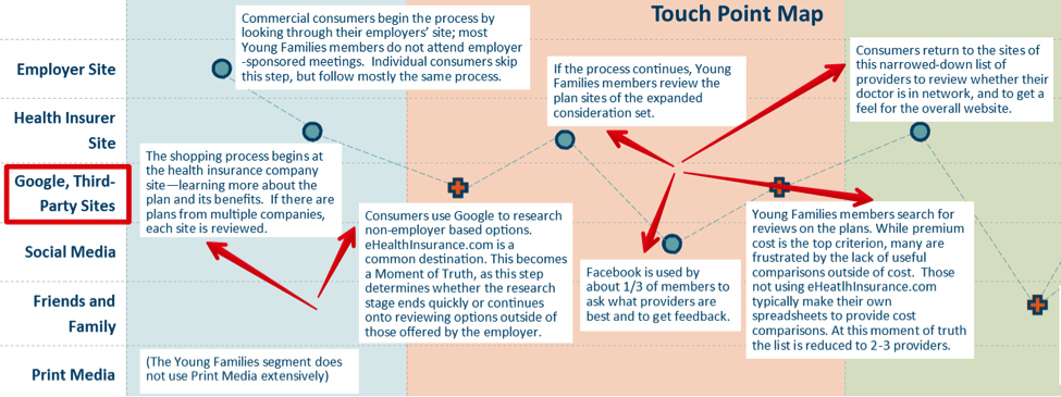 health-insurance-customer-journey-map