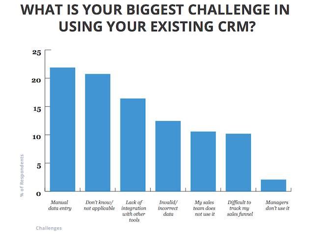 Biggest_CRM_challenge_chart_SOIS