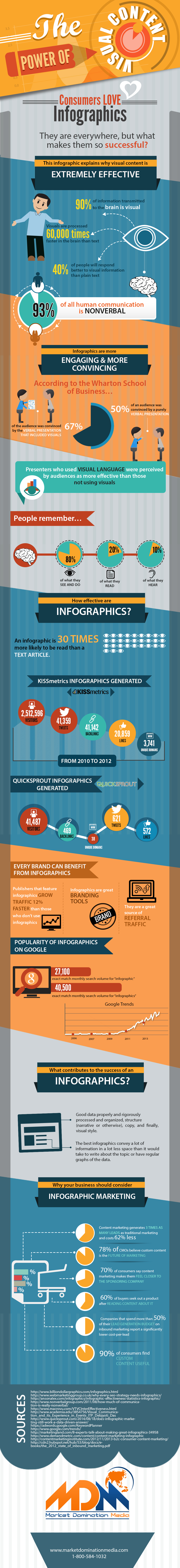 The-Power-of-Visual-Content-infographic