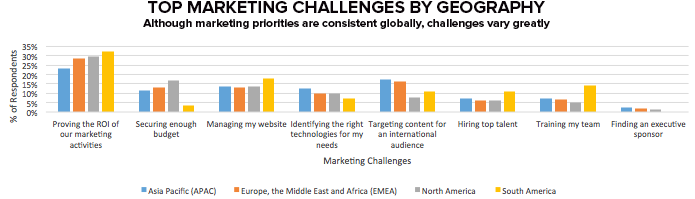 Marketing-challenge-geography