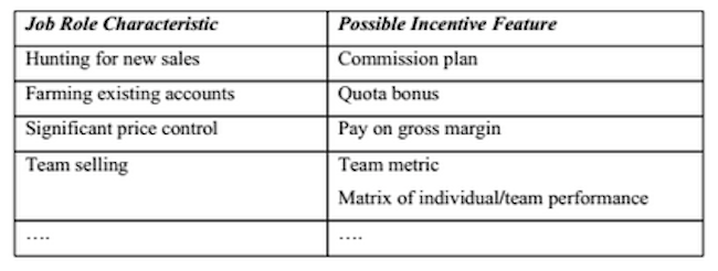 sales commission plan examples
