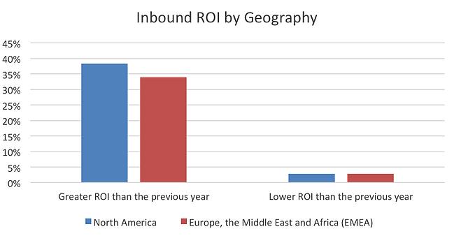 inbound-geography