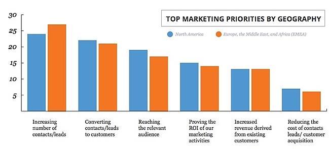 HubSpot-State-of-Inbound-2014-Top-Marketing-Priorities