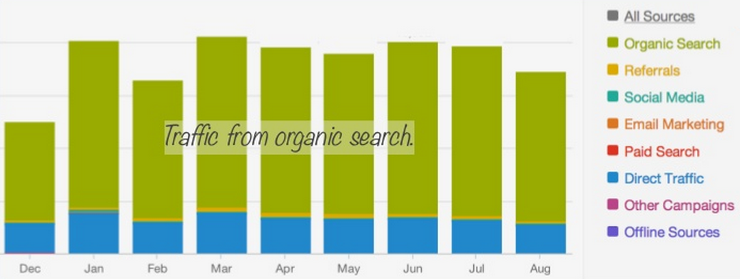 organic_search_traffic